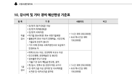 2020년 사회복지공동모금회 강사료 기준표