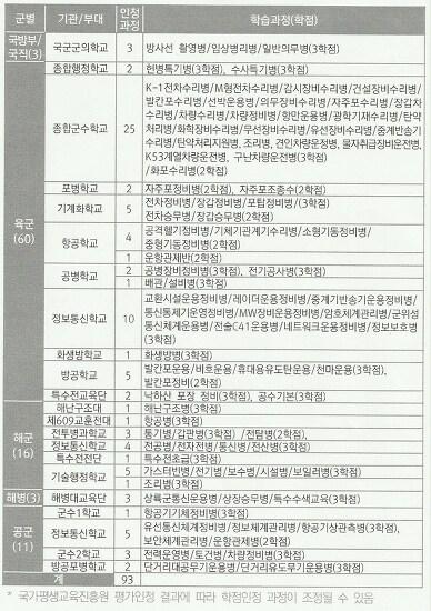 [병과학교 학점인정] 특기병 교육훈련 학점 인정 받기
