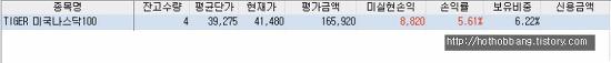 TIGER 나스닥100 ETF 적립식 투자후기(2019년07월)