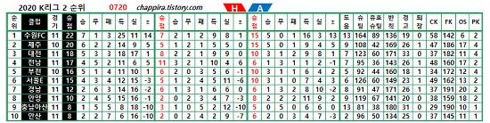 2020 K리그2 11R 순위&기록 [0720]