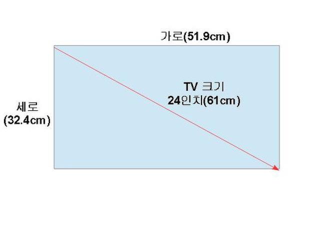 TV나 모니터의 크기 어떻게 나타낼까? 무슨 의미일까?