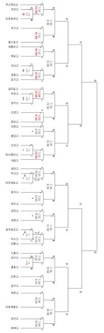 제53회 대통령배 전국고교야구대회