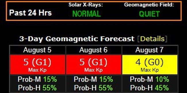 Solar magnetic storm