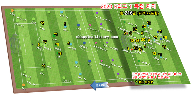 2020 K리그1 14R 순위&기록 [0802]