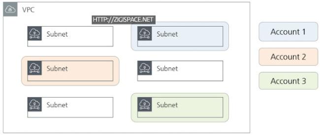 Subnet(VPC) Resource Share