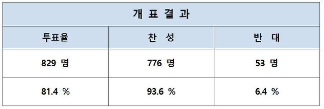 ▣ [공고] KBS노동조합 제18대 정·부 위원장 선거 당선 공고