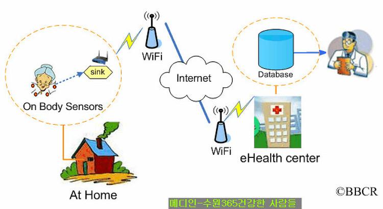 보건기상정보 연동 U-Healthcare 시스템 개발 [메디인-365건강한사람들]