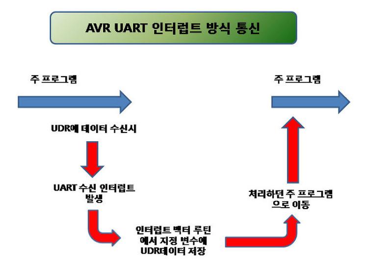 AVR UART 비동기 통신 인터럽트 방식 문자 비..
