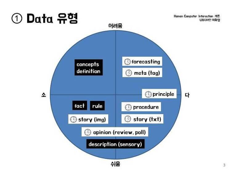 DATA 유형