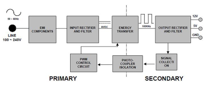 SMPS 동작 원리에 대한 개념적 접근 총정리