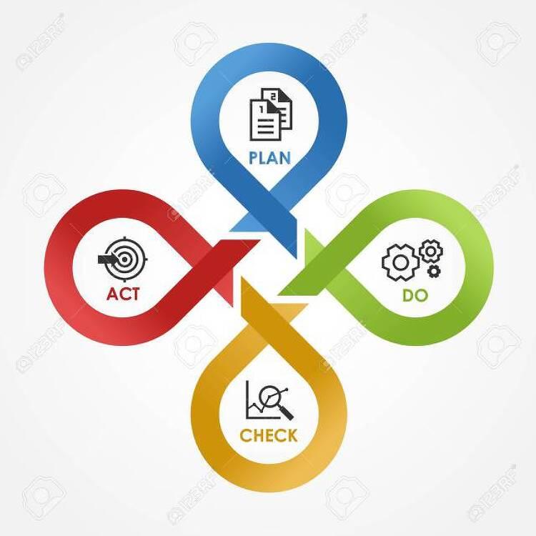 계획과 무계획-PDCA Cycle