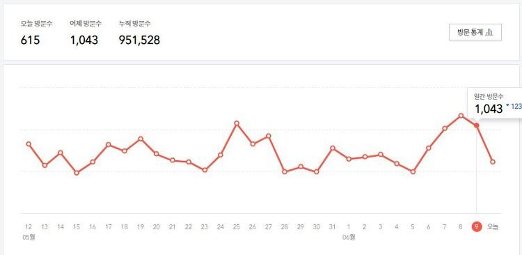 블로그 방문자 950,000분 달성