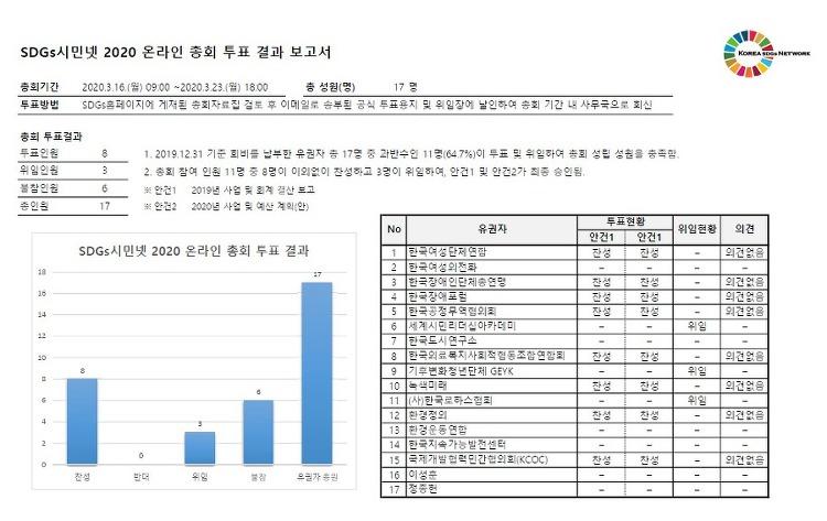 2020 온라인 총회 결과 보고