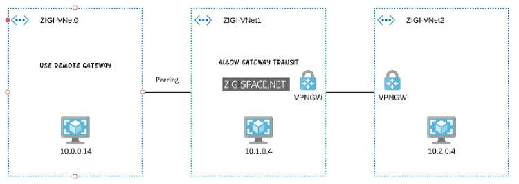 Azure VNet -Peering 5 (Gateway Transit 설정)