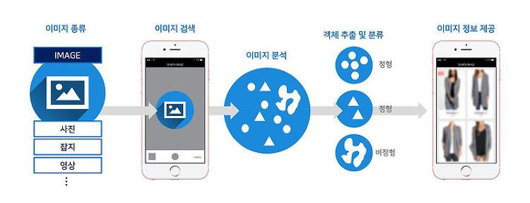 [B2EN News] 비투엔, '이미지 분석을 통한 객체정보 제공시스템' 특허 취득