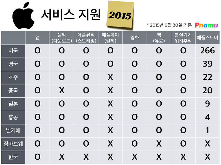 애플 국가별 서비스 지원 2015