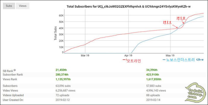 모트라인 vs 노보스, 운영현황 비교(5월 25일 기준)