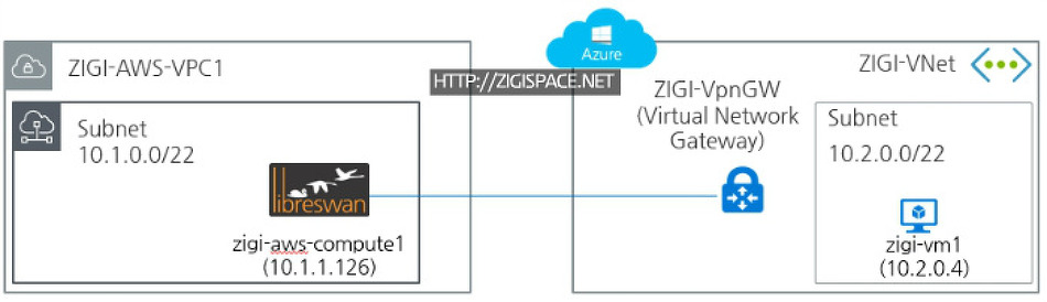 AWS에서 SWAN을 설치하여 Azure와 VPN 연동 예제