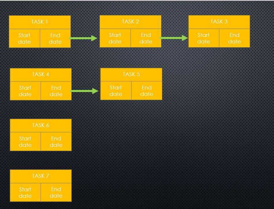 [Hacker_rank - SQL] Projects